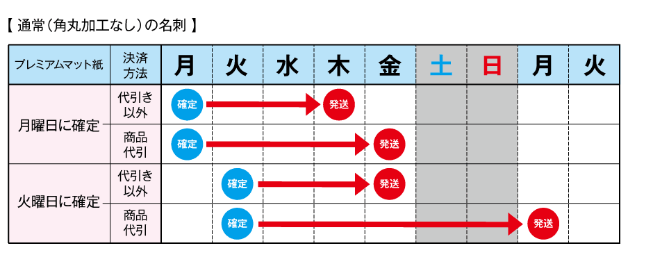 平日の納期表(角丸加工なし)