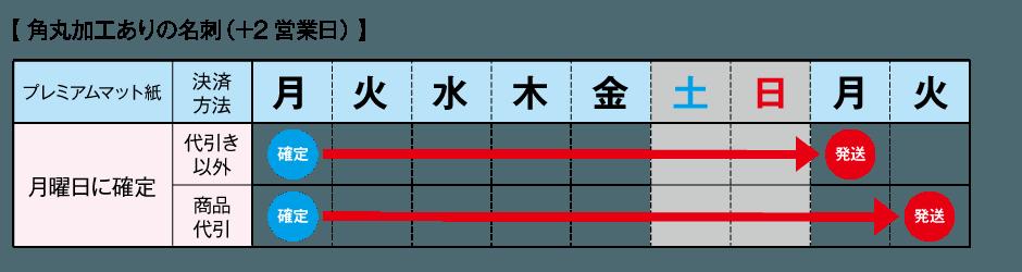 平日の納期表(角丸加工あり)