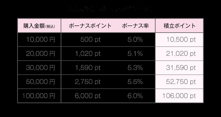 購入金額とボーナスポイント表