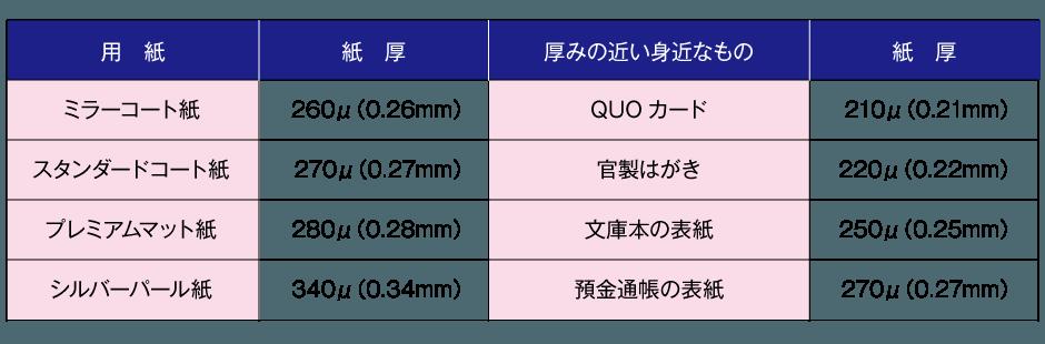 紙の厚み比較表